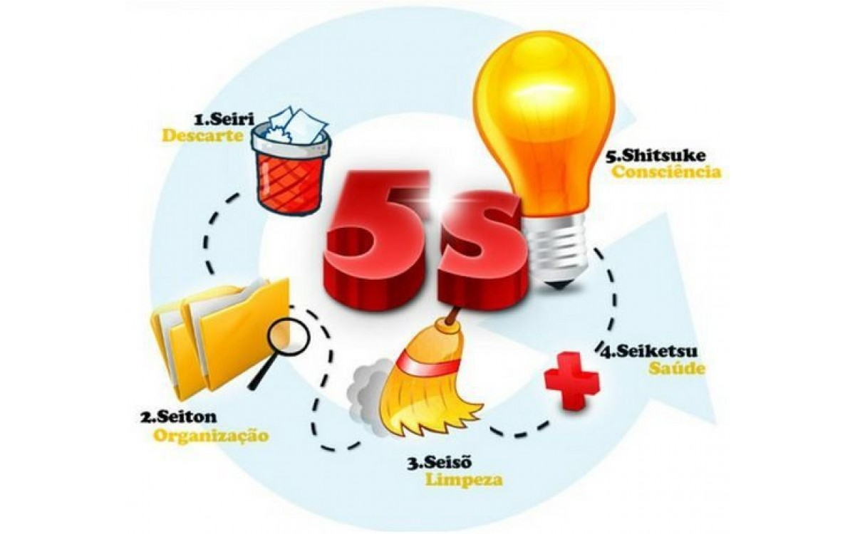 5S là gì? Tiêu chuẩn 5S và lợi ích của việc áp dụng 5S trong kho xưởng.